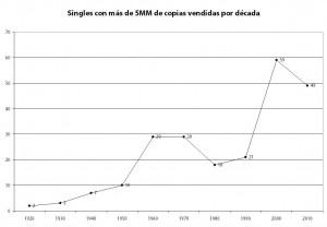 Singles_por_Decada